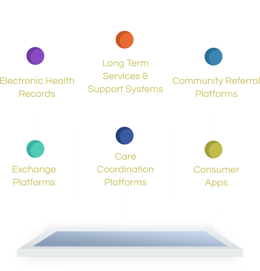 Gravity Project Domains